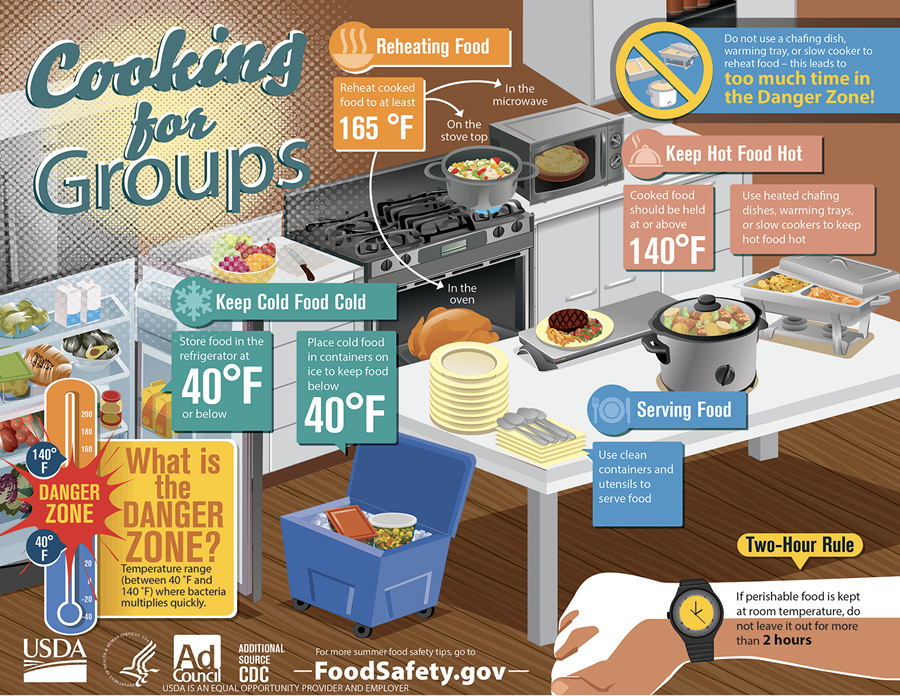 Graphic from foodsafety.gov illustrates important points for ensuring food safety when cooking for groups. These points are explained in text.