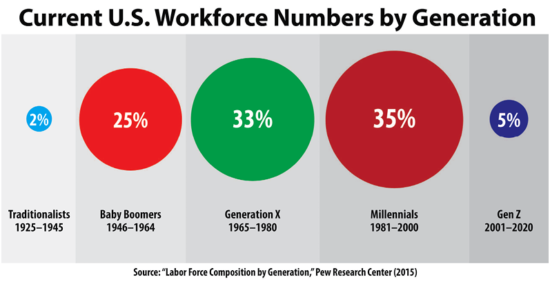 Millennials (19812000) make up the largest percentage of the current U.S. workforce at 35 percent, followed by Generation X (19651980) at 33 percent, baby boomers (19461964) at 25 percent, Gen Z (20012020) at 5 percent, and traditionalists (19251945) at 2 percent.