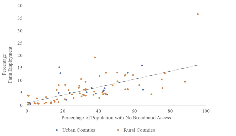 Scatterplot graphic showing the correlation between percentage of farm employment and percentage of population with no broadband access. Results are discussed in text.
