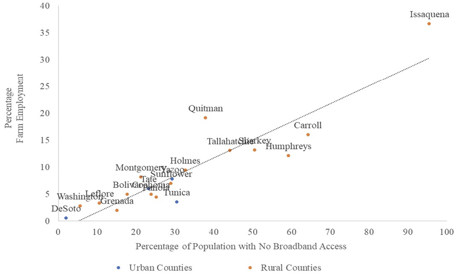 Scatterplot graphic showing the correlation between percentage of farm employment and percentage of population with no broadband access, specifically in Delta counties. Results are discussed in text.