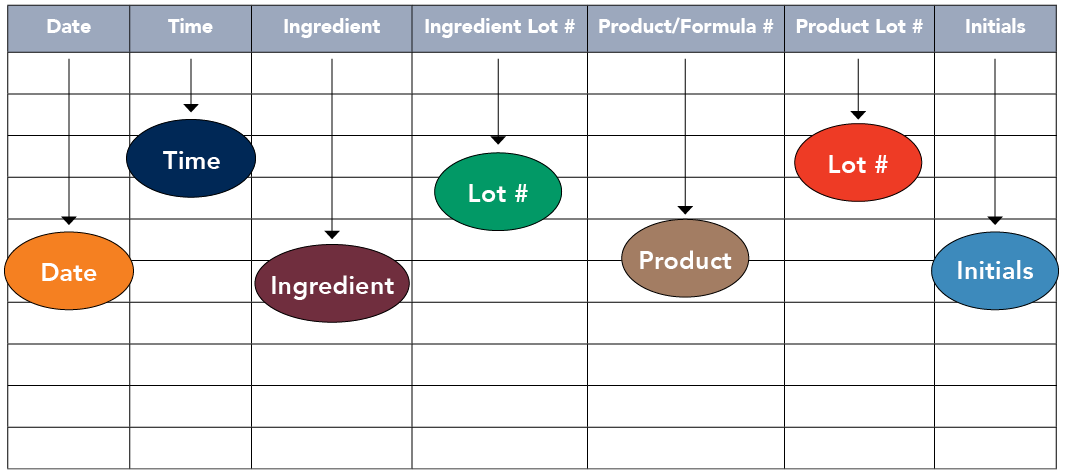 Sample recording sheet with columns for date, time, ingredient, ingredient lot number, product/formula number, product log number, and initials.