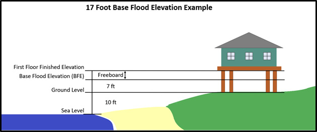 """Drawing of a house built on piers that raise it above the ground. It also shows these points: sea level, which is 10 feet below ground level; ground level, which is 7 feet below the base flood elevation; and the first-floor finished elevation, which is higher than BFE. The space between BFE and the house's first floor is labeled """"freeboard."""""""