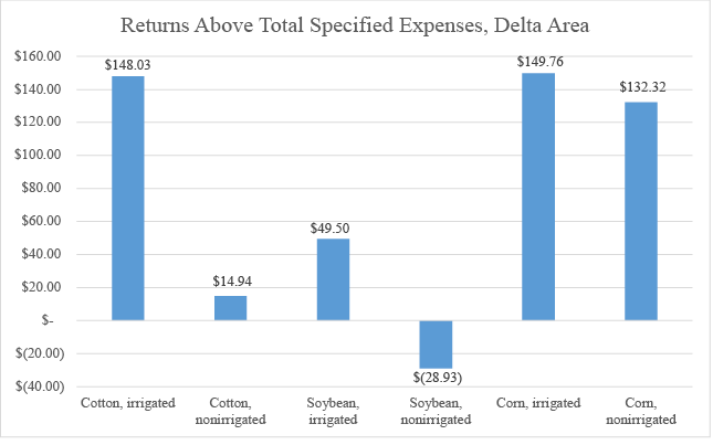 Returns Above Total Specified Expenses for the Delta Area chart description in text.