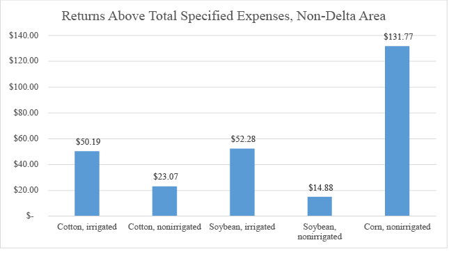Returns Above Total Specified Expenses for Non-Delta Areas chart description in text.