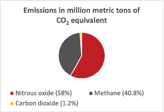 The pie chart shows a comparison of emissions in million metric tons for nitrous oxide at 58 percent, methane at 40.8 percent, and carbon dioxide at 1.2 percent.