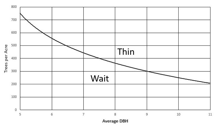 Example stand density index graph described in text and caption.