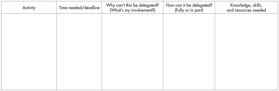 An example template for volunteer program activity delegation. Column headings are activity; time needed/deadline; why can't this be delegated? (what's my involvement?); how can it be delegated (fully or in part)?; and knowledge, skills, and resources needed.