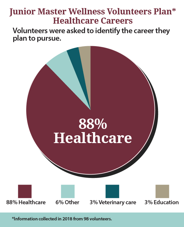 Volunteers were asked to identify the career they see themselves pursuing.  88% Healthcare 6% Other 3% Veterinary care 3% Education.  The data is available in a Word document linked in the text below.