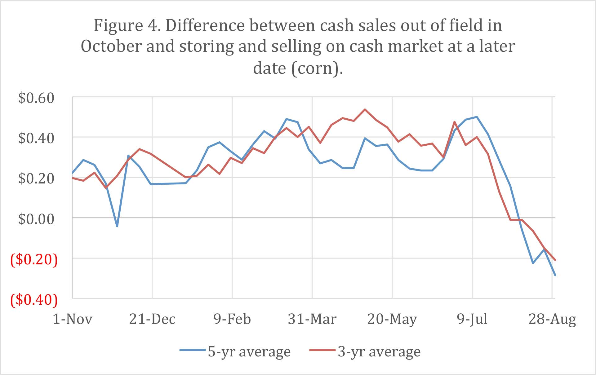 Figure 4. Difference between cash sales out of Gield in October and storing and selling on cash market at a later date (corn).