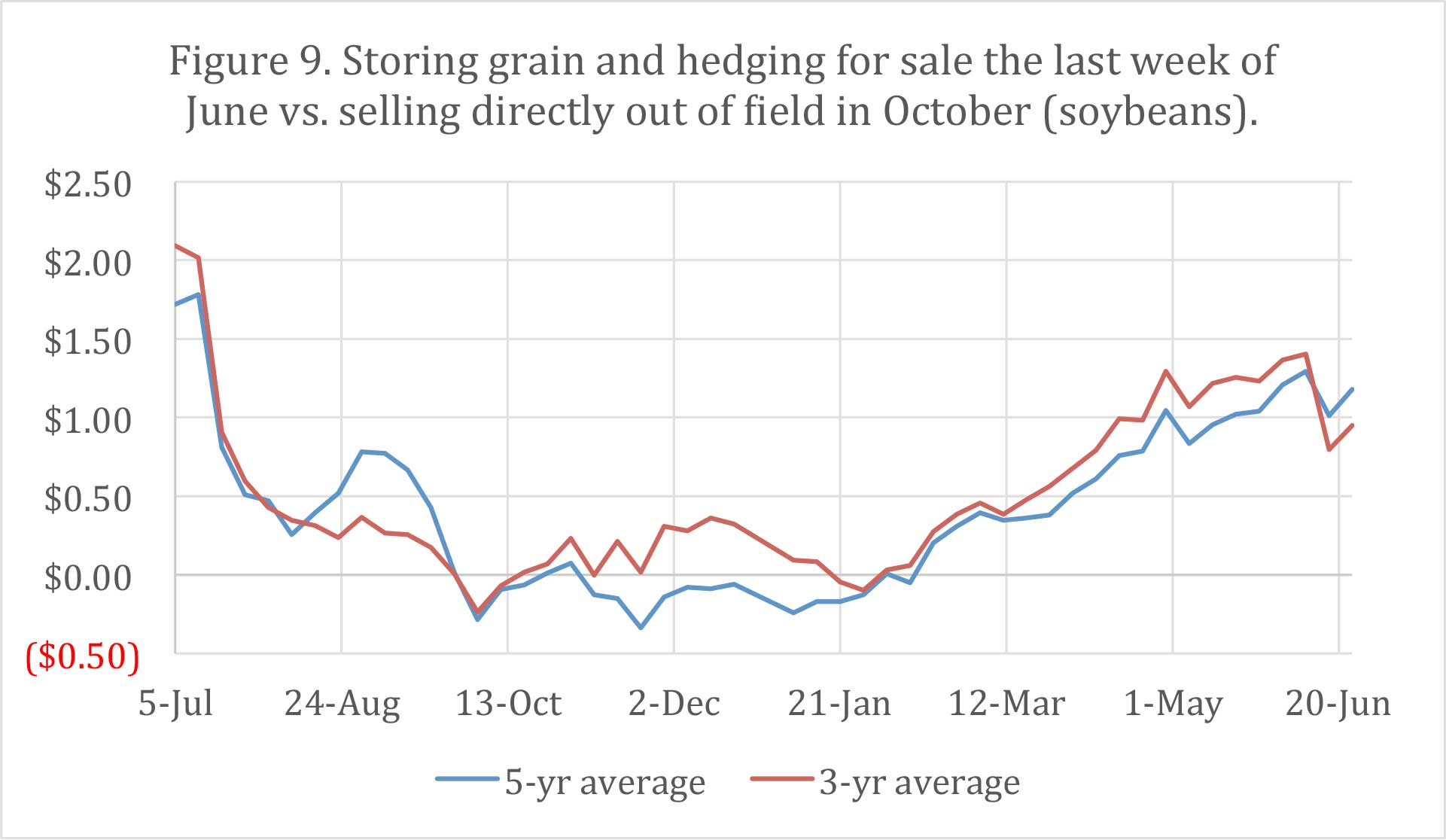 Figure 9. Storing grain and hedging for sale the last week of June vs. selling directly out of Hield in October (soybeans).