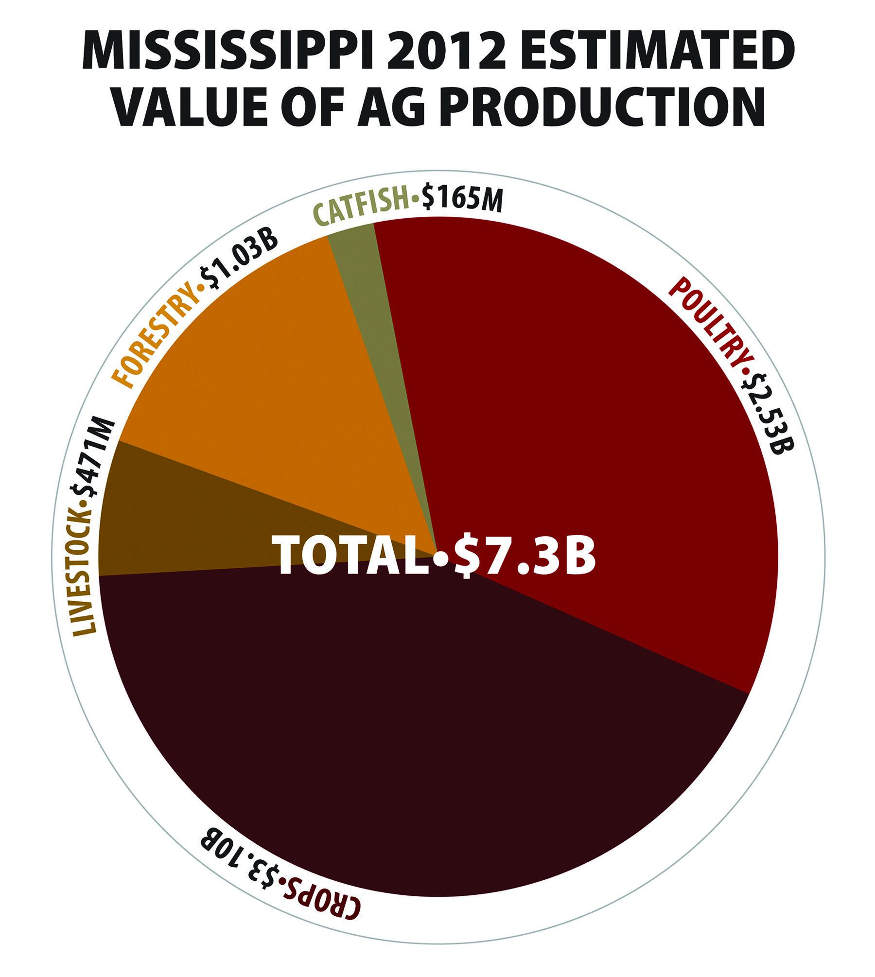 Mississippi 2012 Estimated Value of Ag Production