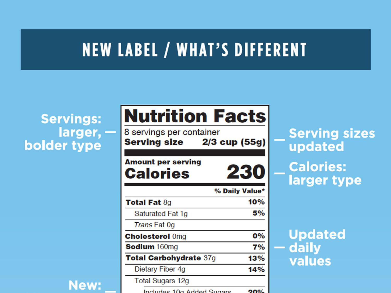 The updated U.S. Food and Drug Administration's Nutrition Facts label highlights added sugars, as well as serving sizes and calories. The new label will be seen on packaged foods starting in 2018. (Illustration courtesy of the U.S. Food and Drug Administration)