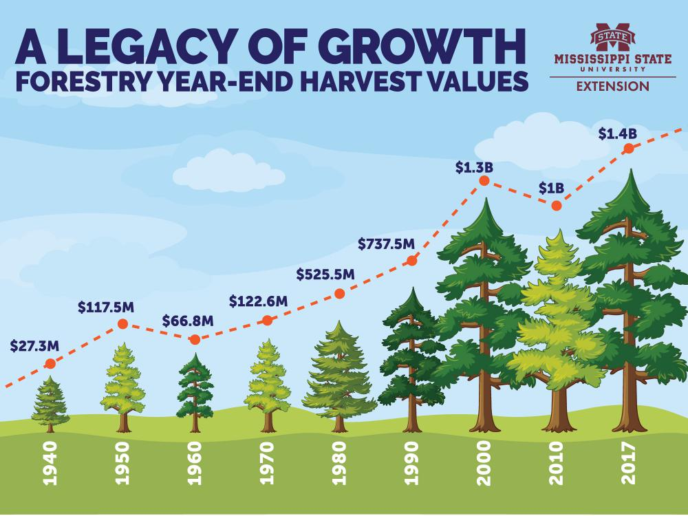 Forestry year-end harvest values from 1940 through 2017, 1940 = $27.3 million, 1950 = $117.5 million, 1960 = $66.8 million, 1970 = $122.6 million, 1980 = $525.5 million, 1990 = $737.5 million, 2000 = $1.3 billion, 2010 = $1 billion, 2017 = $1.4 billion