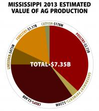Mississippi 2013 Estimated Value of Ag Production