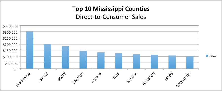 Top 10 counties with direct-to-consumers sales description in text.
