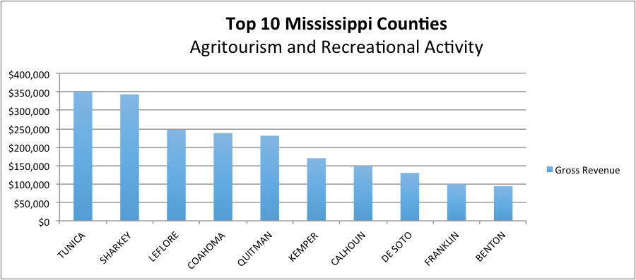 Agritourism and recreational activity description in text.