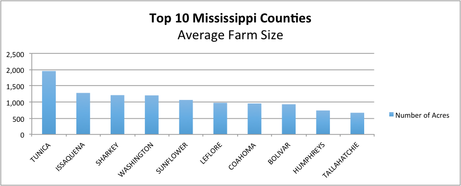 Average farm size description in text.