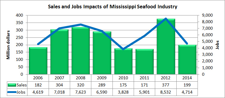 This chart identifies the sales and jobs impacts of the Mississippi Seafood Industry.