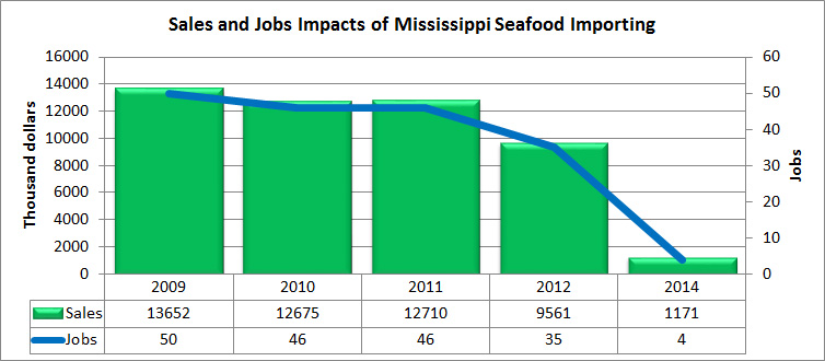 Sales and Jobs Impacts of Mississippi Seafood Importing