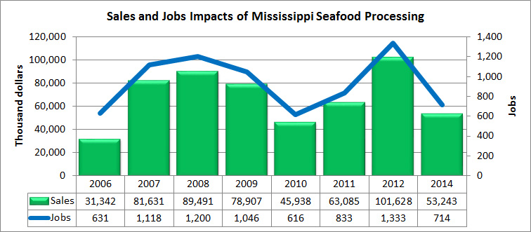 Sales and Jobs Impacts of Mississippi Seafood Processing.