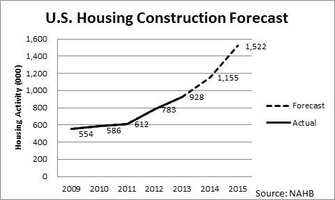 U.S. Housing Construction Forecast is describe in text.