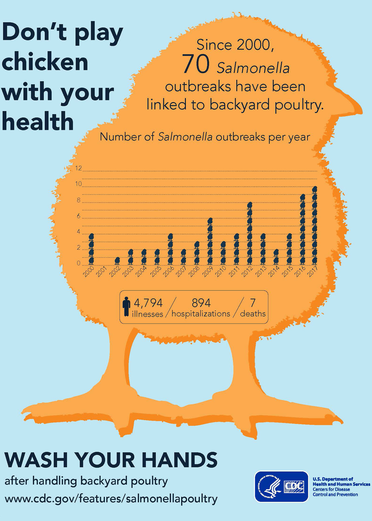 An illustration depicts a large yellow chick with a graph showing the number of Salmonella outbreaks since 2000 and includes text instructions to wash hands after handling backyard poultry.