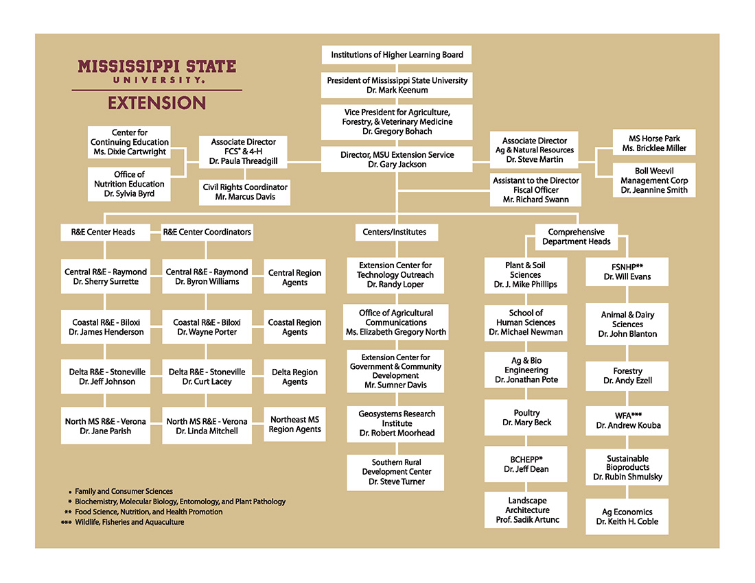 Extension organizational chart mississippi state university contact your county office nvjuhfo Gallery
