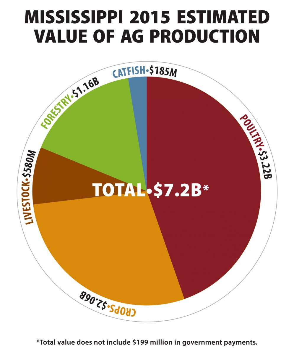 Mississippi 2015 estimated value of ag production
