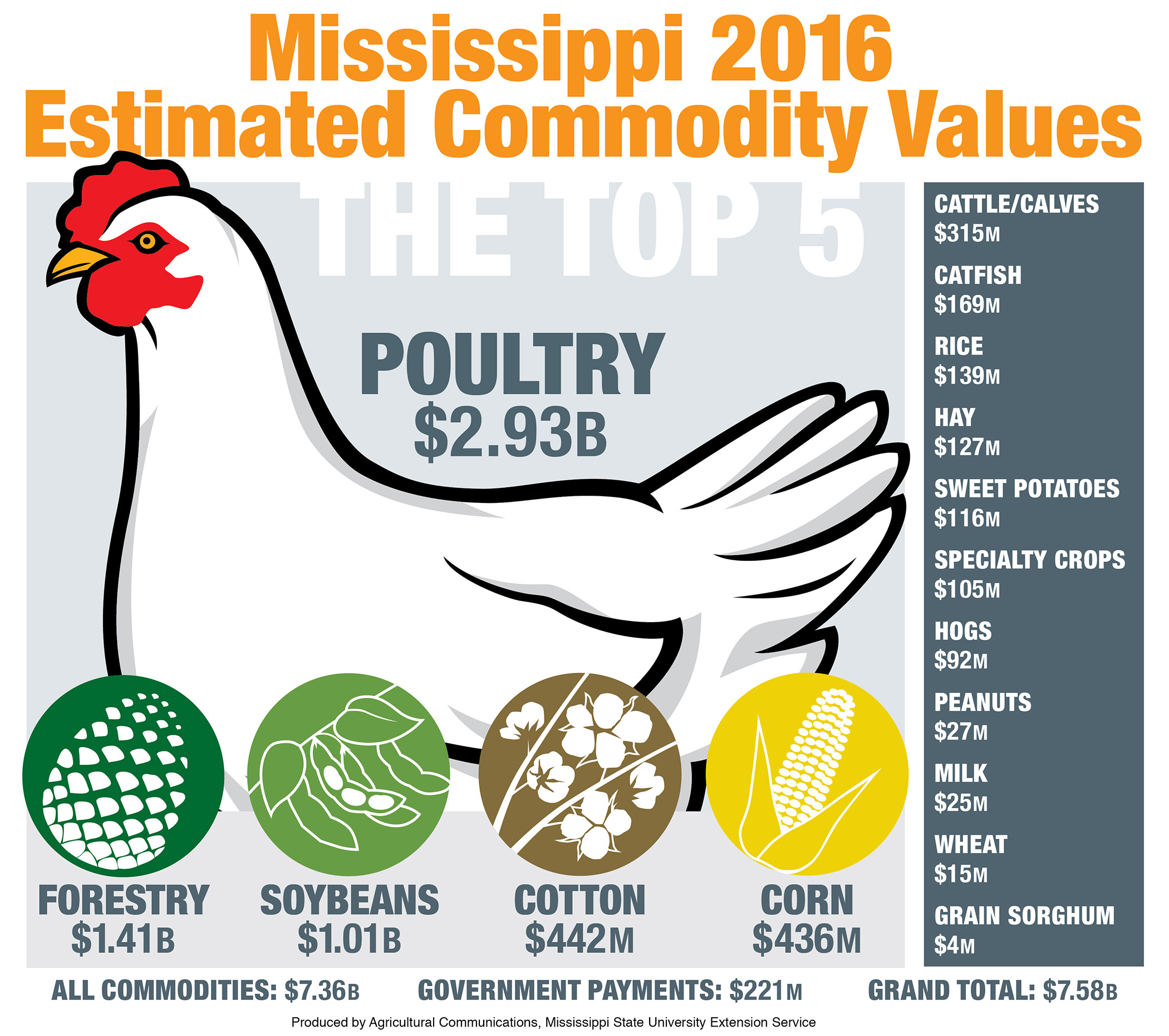 Agriculture Value Is Part Of State's Economy