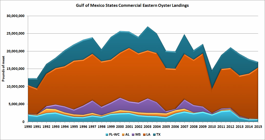 commercial landings of Eastern oysters from the Gulf of Mexico Region
