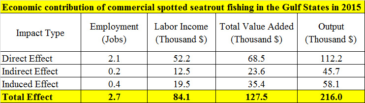 Economic contribution of commercial spotted seatrout fishing inthe Gulf States in 2015.