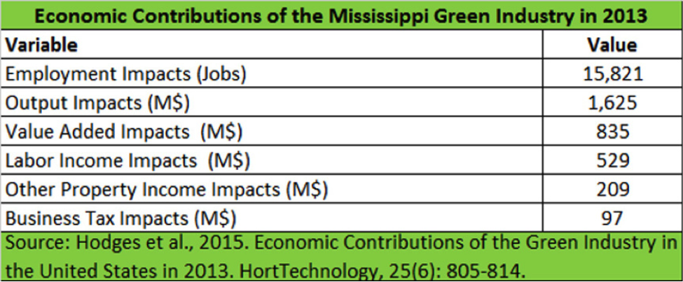 Economic Contributions of the Mississippi Green industry in 2013