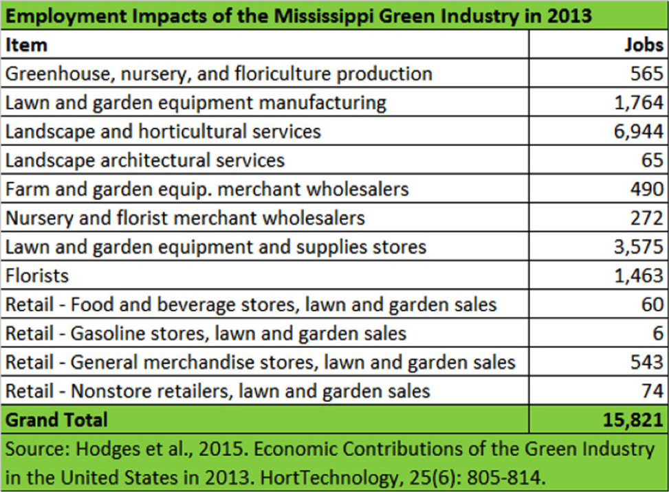 Employment Impacts of the Mississippi Green Indsutry in 2013