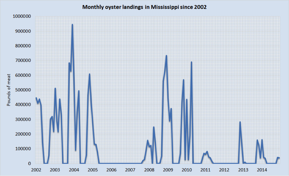 Chart showing the monthly oyster landings in Mississippi since 2002