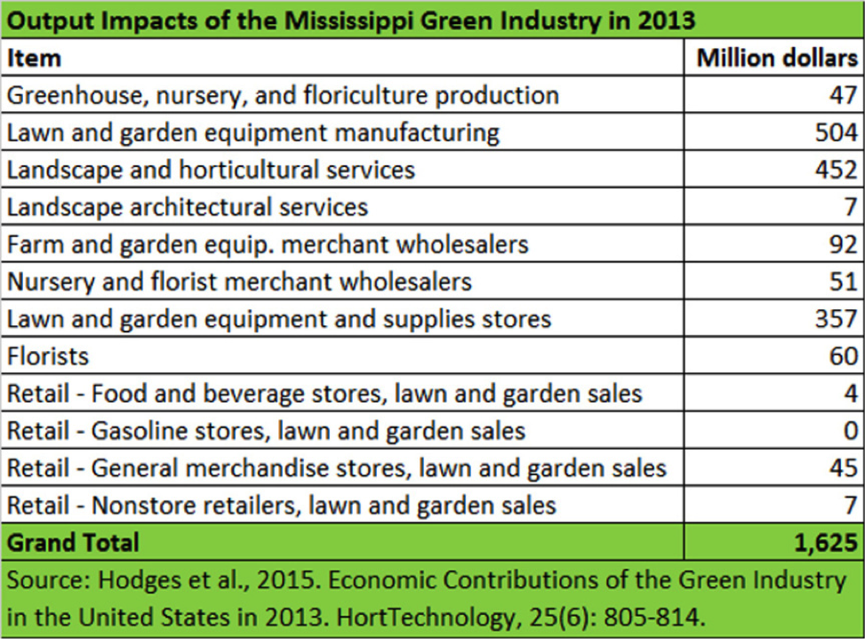 Output Impacts of the Mississippi Green Industry in 2013