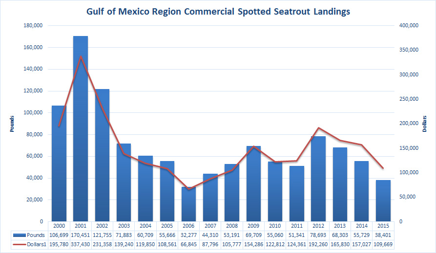 Gulf of Mexico Region Commercial Spotted Seatrout Landings