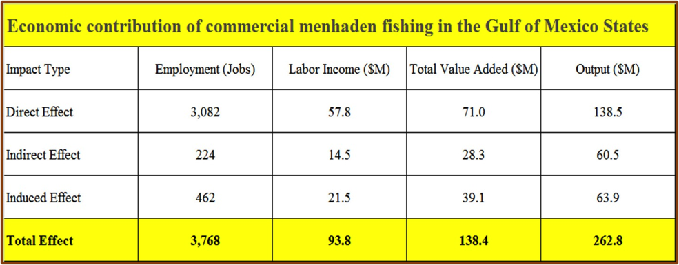 Economic contribution of commercial menhaden fishing in the Gulf of Mexico States