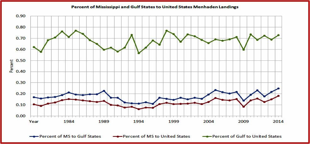 Percent of Mississippi and Gulf States to United States Menhaden Landings