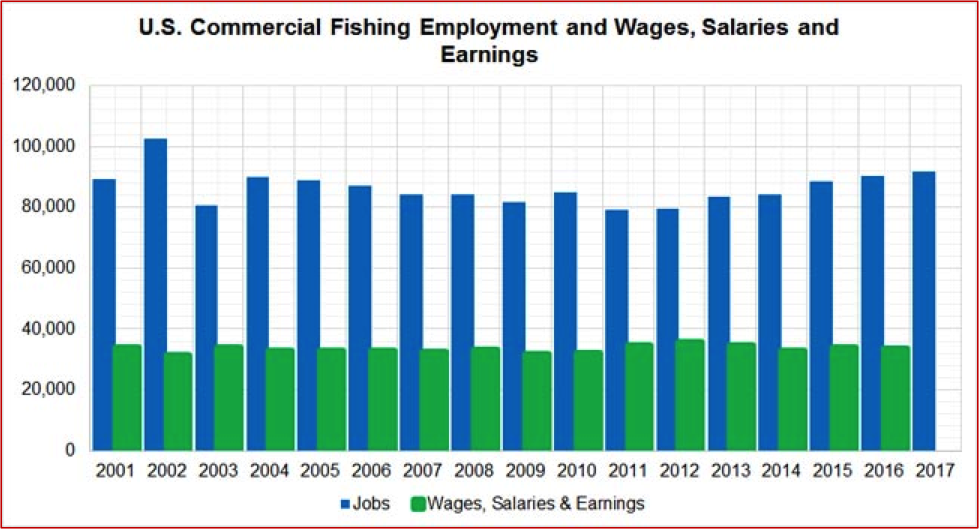 Figure 2. Annual Employment and Wages, Salaries, and Earnings of Commercial Fishing QCEW Employees, Non-QCEW Employees, Self-Employed, and Extended Proprietors. QCEW – U.S. Bureau of Labor Statistics, Quarterly Census of Employment and Wages. Source of raw data: EMSI. https://e.economicmodeling.com.