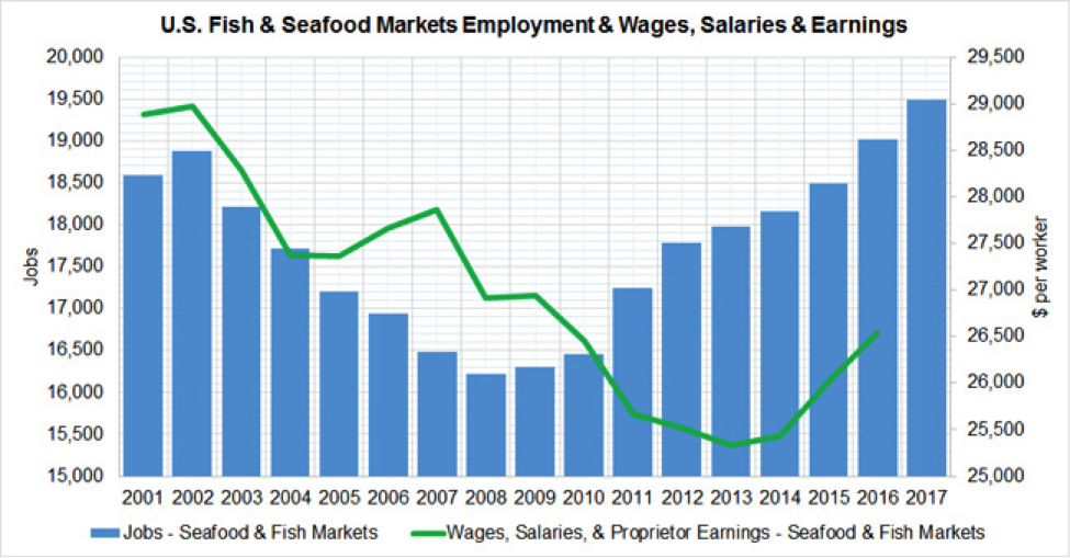 U.S. Fish & Seafood Markets Employment & Wages, Salaries & Earnings chart