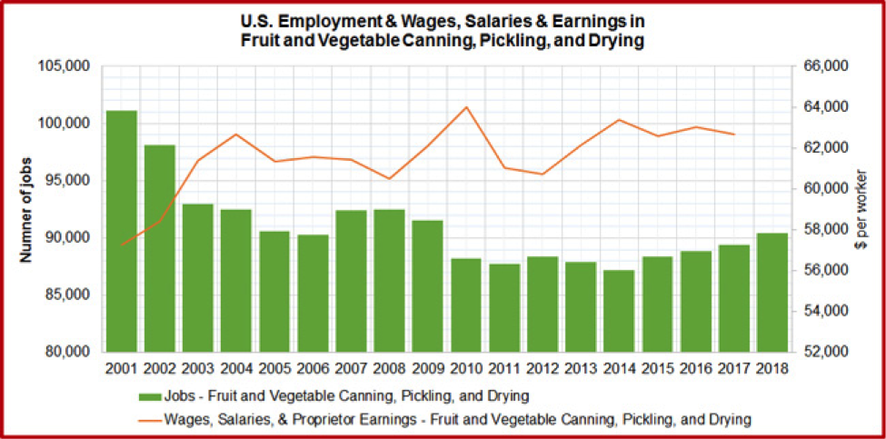 U.S. Annual Employment and Wages, Salaries, and Earnings of QCEW Employees, Non-QCEW Employees, Self-Employed, and Extended Proprietors. QCEW – U.S. Bureau of Labor Statistics, Quarterly Census of Employment and Wages. Source of raw data: EMSI. https://e.economicmodeling.com.