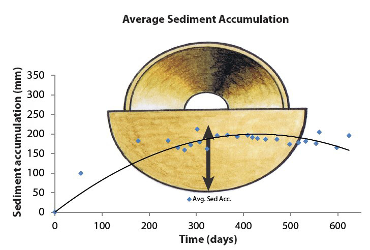 Chart shows the average sediment accumulation. Adapted from Kroger et al. (2013).