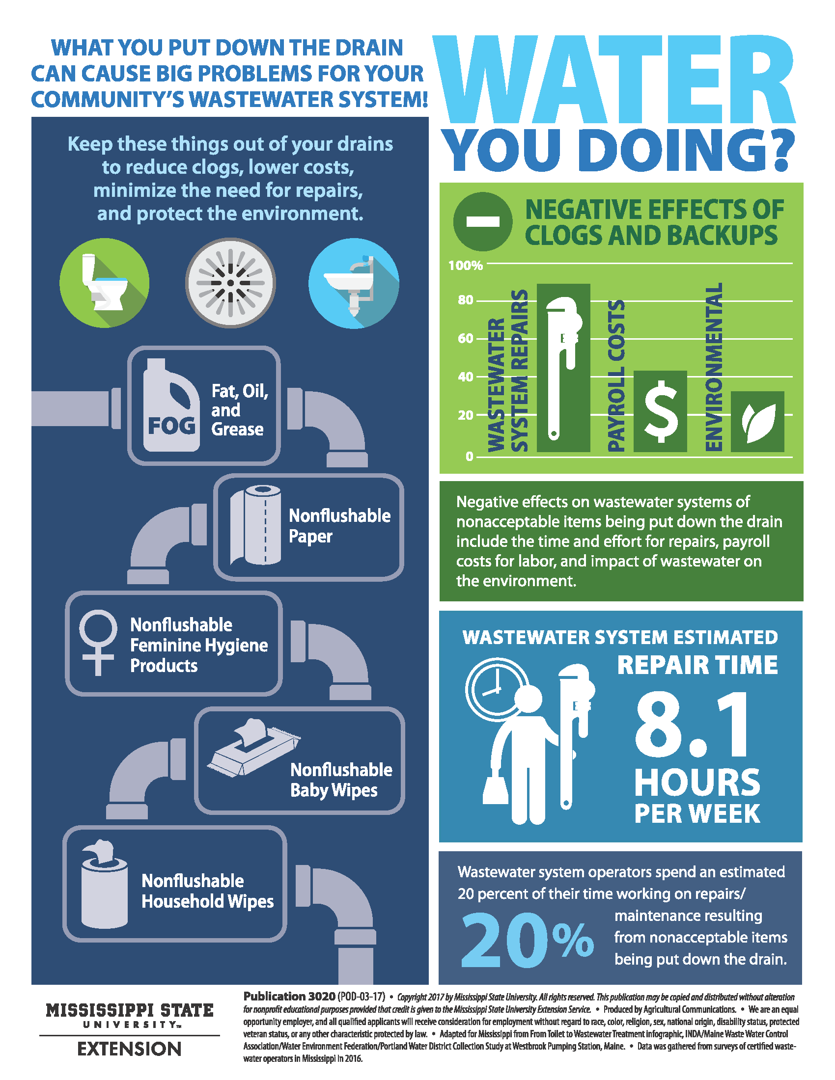 This is a wastewater infographic.
