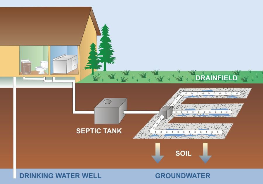 A diagram of a private well and septic-treatment system in Snohomish County, Washington.