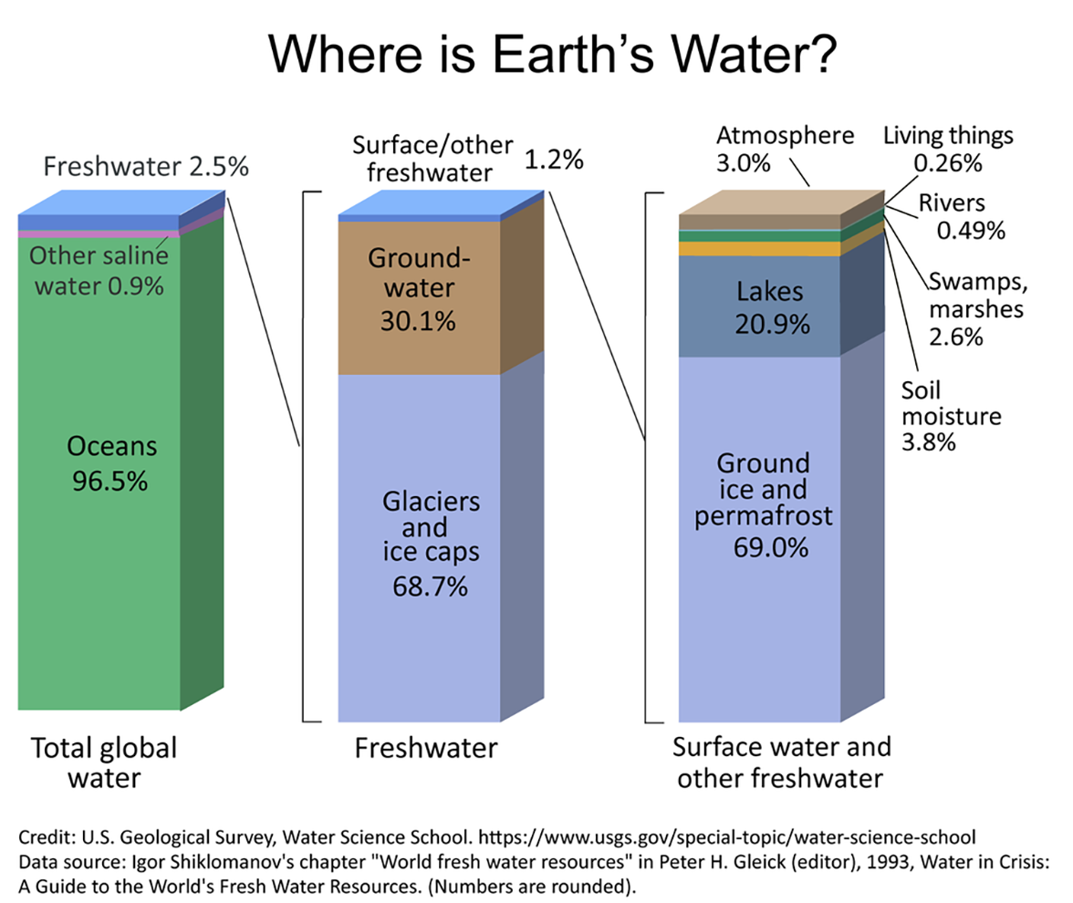 Bar graph showing distribution of Earth's water. Total global water: oceans (96.5%), other saline water (0.9%), and freshwater (2.5%). Freshwater: glaciers and ice caps (68.7%), groundwater (30.1%), and surface/other freshwater (1.2%). Surface water and other freshwater: ground ice and permafrost (69.0%), lakes (20.9%), soil moisture (3.8%), swamps/marshes (2.6%), rivers (0.49%), living things (0.26%), and atmosphere (3.0%).