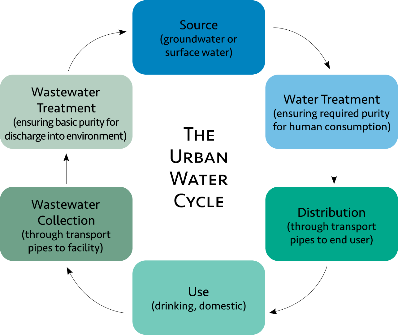 Flow chart showing the urban water cycle. The cycle goes: Source (groundwater or surface water), water treatment (ensuring required purity for human consumption), distribution (through transport pipes to end user), use (drinking, domestic), wastewater collection (through transport pipes to facility), wastewater treatment (ensuring basic purity for discharge into environment), and repeat.