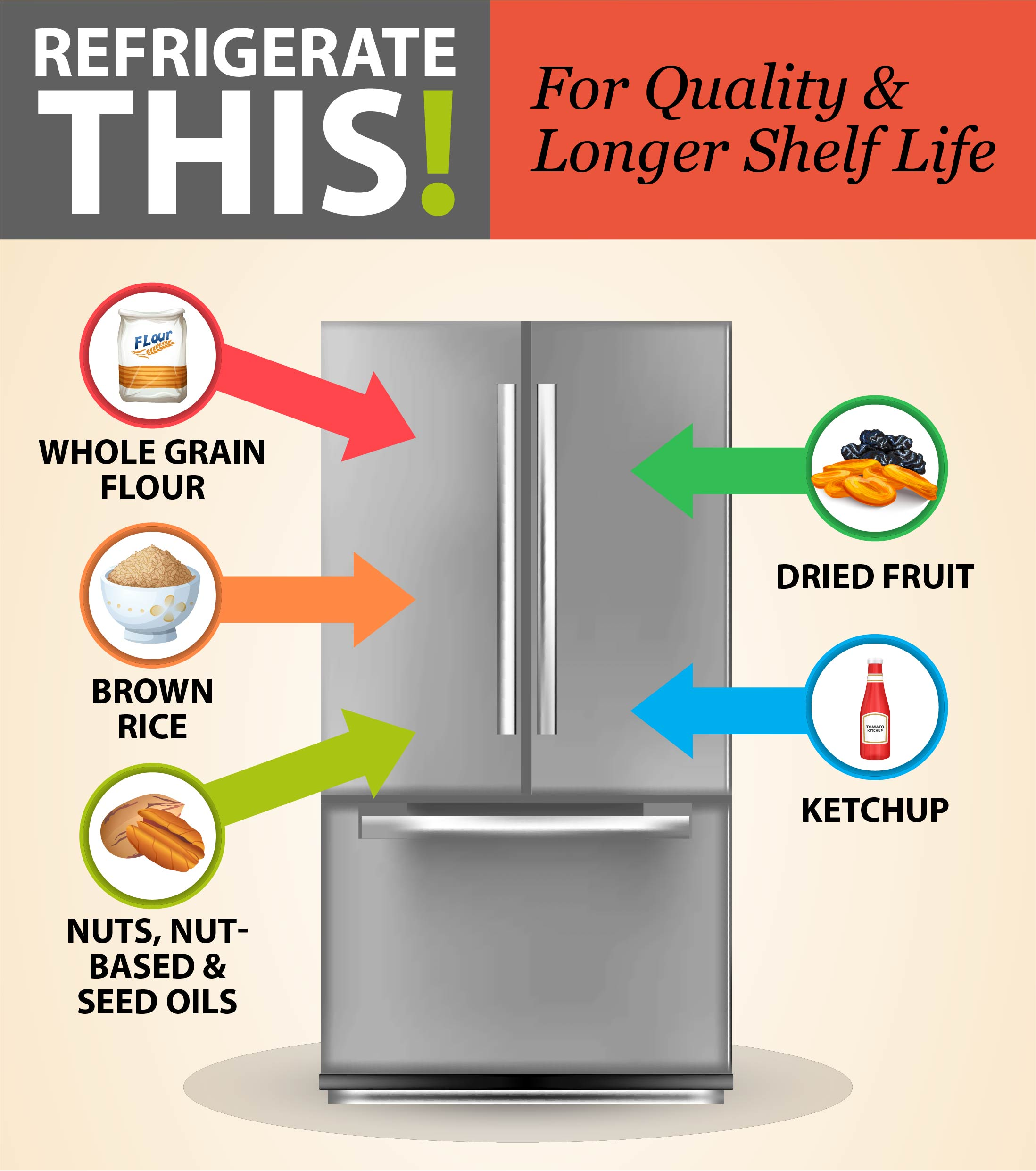 Refrigerate this! For quality and longer shelf life: whole grain flour, brown rice, nuts, nut-based and seed-based oils, dried fruit, and ketchup.