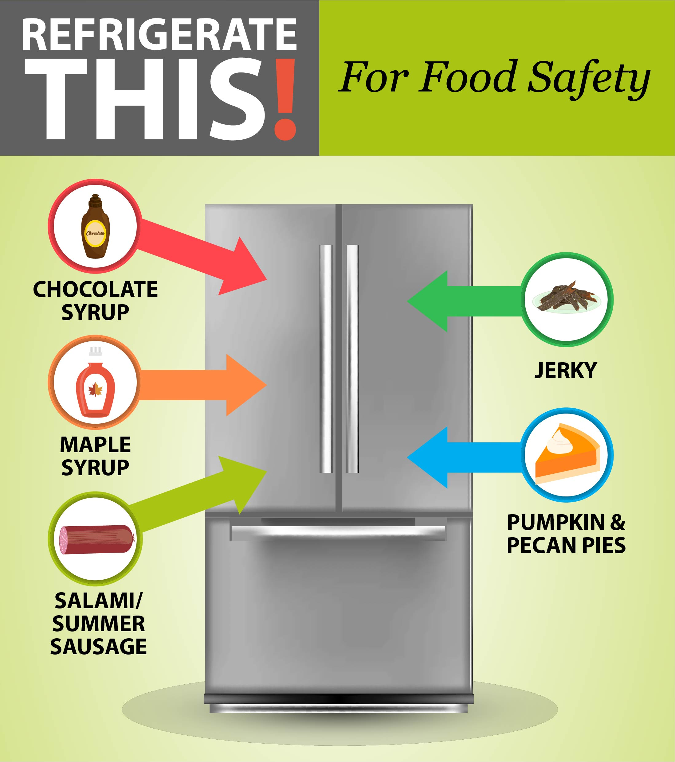 Refrigerate this! For food safety: maple syrup, chocolate syrup, salami, jerky, and pumpkin and pecan pies.