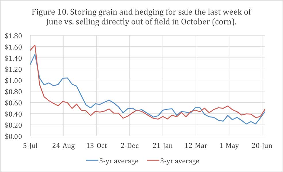Figure 10. Storing grain and hedging for sale the last week of June vs. selling directly out of field in October (corn).
