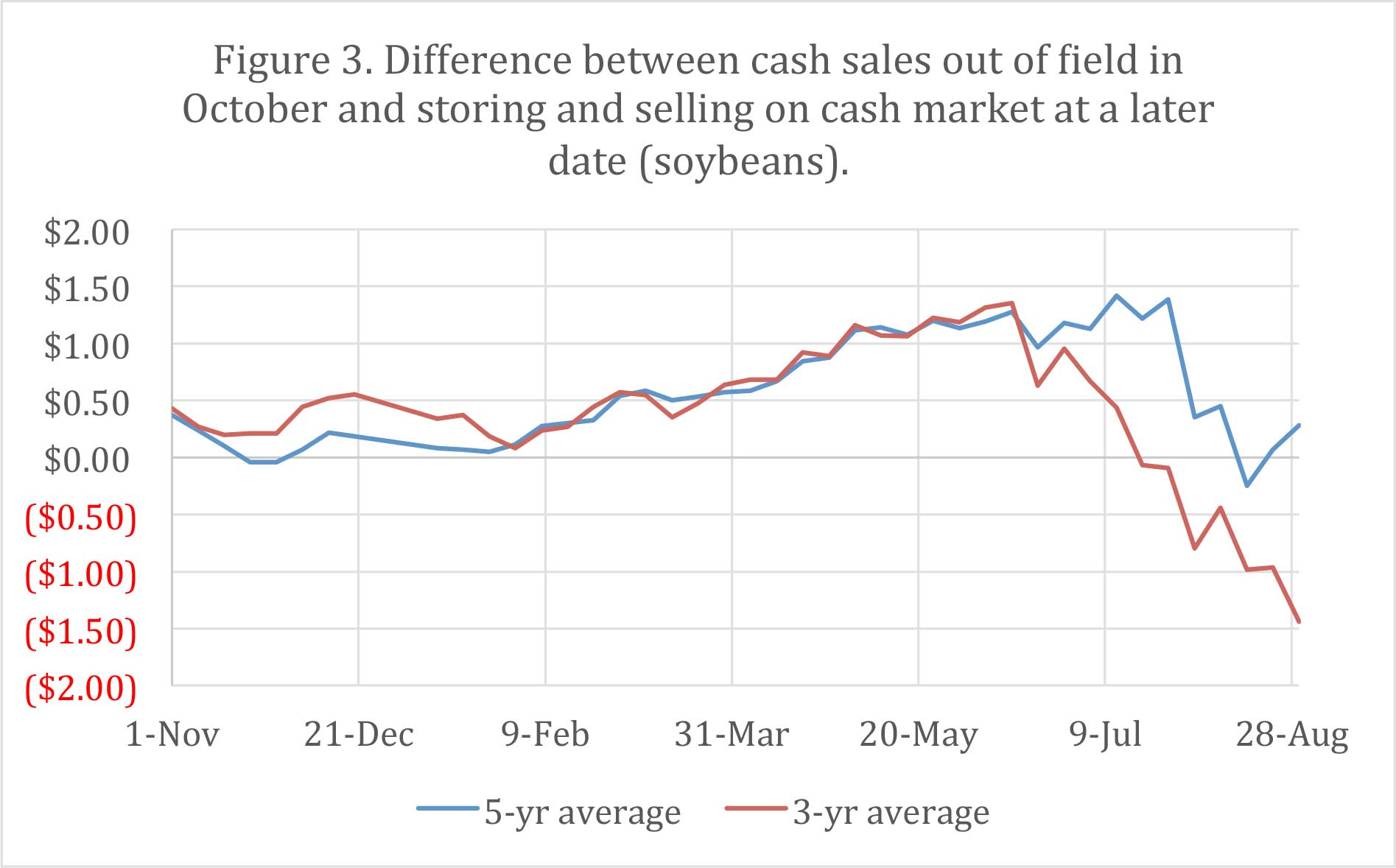Figure 3. Difference between cash sales out of Field in October and storing and selling on cash market at a later date (soybeans).